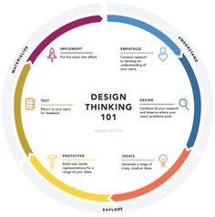 Design Thinking 101 - https://www.nngroup.com/articles/design-thinking/?utm_source=Alertbox&utm_campaign=7cc7301b77-Design_Thinking_Journey_Maps_08_01_2016&utm_medium=email&utm_term=0_7f29a2b335-7cc7301b77-40179621