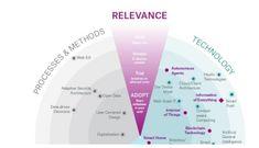 Zukunftsinstitut Megatrends image result for mega trends map design lab trends map