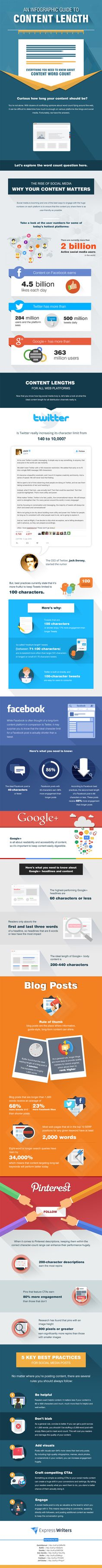 Everything You Need to Know About Online Content Word Count (Infographic)