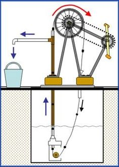 I'd like to make a drawing of this water pump system Diy Generator, Washer Pump, Water Collection, Simple Machines, Water Well, Homemade Tools, Roof Design, Water Systems, Mechanical Engineering