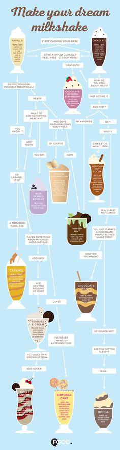 Choose your own milkshake adventure.