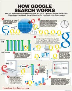 How Google Search Engine Works? Before knowing How Google search Engine Works? it is necessary to know about What is Algorithm? What is Google Search Engine Algorithm? This all we have discussed in our previous post. Learn What is Google Search Engine Algorithm?  Google Search Engine works according to the background algorithm provided. The most helpful element behind Google Search is its crawler. The Google Crawler crawl the content of about 60 trillion websites present on web. Google…