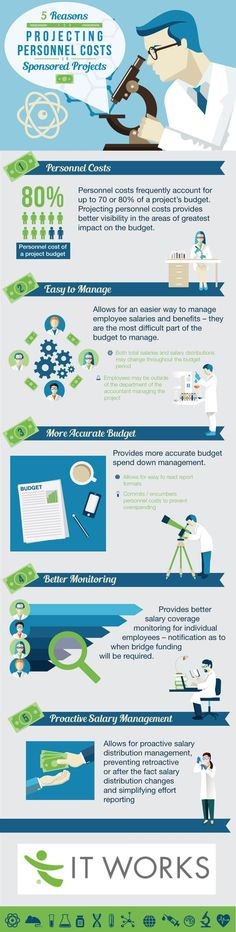 5 Reasons to Project Personnel Costs for Sponsored Research http://www.itworks-inc.com/2015/07/29/5-reasons-to-project-personnel-costs-for-sponsored-research/
