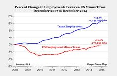 Apparently, 100% of net job growth in America over the last eight years is attributable to this state...
