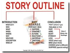 """STORY OUTLINE Graph Classroom Poster    Your students will no longer need to worry about forgetting their Story Outline rules.    This 17""""x22"""" poster provides an easy to understand list of structure reminders for story writing.  80lb soft gloss paper is great for laminating.    *Watermarked pill bottle will not appear in actual poster.  $0.89"""