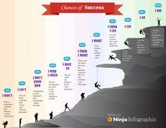 Chances of Success Infographic
