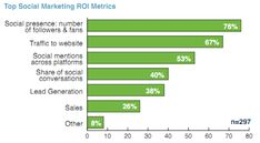 What business are measuring in terms of social media ROI #infograhics    The majority track number of fans/followers and traffic to their website.