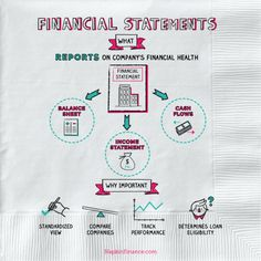 What is a convertible promissory note? Napkin Finance has the answer for you. Financial Success, Financial Literacy, Financial Planning, Profit And Loss Statement, Financial Statement, Income Statement, Wall Street, Accounting And Finance, Accounting Basics