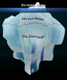 THE UNIVERSE CONSISTS OF  5 %VISIBLE MATTER  25% DARK MATTER  70% DARK ENERGY