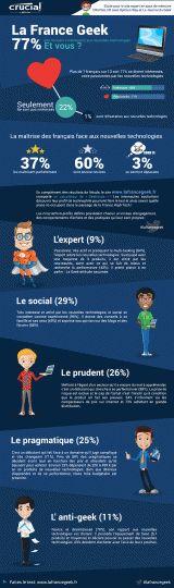 Etude : 7 français sur 10 sont des Geek !