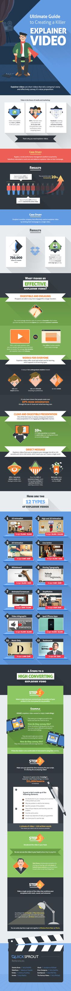 [INFOGRAPHIC] How to Start Using Explainer Videos: Effectiveness; 12 types; Conversions; Details.