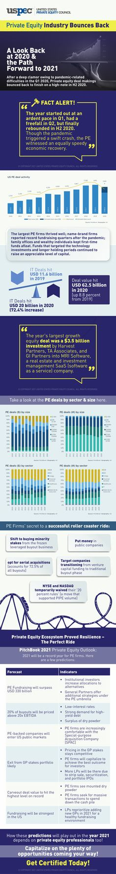 Amid the pandemic challenges, the private equity (PE) industry survived and won. Learn what made them differentiate from others and PE outlook for the year 2021 in the USPEC's infographic here. Creating A Blog, Differentiation, Things That Bounce, Infographic, Challenges, Industrial, Info Graphics, Industrial Music, Infographics