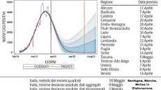 Quando si arriverà a zero contagi in Italia? I dati - Corriere. Serial Killer, Chart, Luigi, Zero, Italia