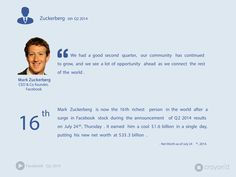 Mark Zuckerberg, CEO & Co.founder of #Facebook added a solid $1.6 Billion dollars to his kitty during the announcement of his company's Q2 results. #SocialMedia