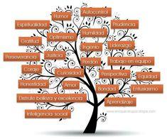 El árbol de la sabiduría.