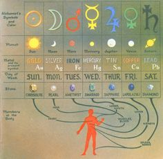 Graphic displaying the relationship between certain metals and specific planets. These were conducted by Lili Kolisko an associate of Rudolf Steiner. Alchemy Symbols, Magic Symbols, Der Klang Des Herzens, Rudolf Steiner, Spirit Science, Waldorf Education, Book Of Shadows, Sacred Geometry, Magick