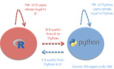 R and Python are both open-source programming languages with a large community. R is mainly used for statistical analysis whi Control Flow, Programming Languages, Data Science, Decision Making, Python, Leadership, This Or That Questions, Ideas, Making Decisions