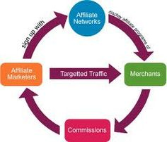 Affiliate marketing network has become the common choice among entrepreneurs these days. This is made possible by the immense profit that is fetched at less capital and lesser investment.  For More Information:  www.fivelead.in/   If you are a affiliate marketer that is not making a profit. This website pays you every day and you can actually see and withdraw your revenue