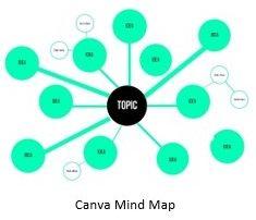 Canva Mind Map