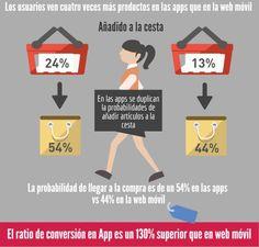 Tendencias de compra a través del móvil