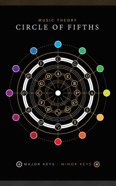 Infographic: Music Theory, Circle of Fifths on Behance