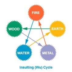 five element cycle chart