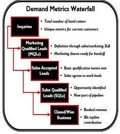 SiriusDecisions Demand Metrics Waterfall Marketing Definition, Information Age, Marketing Automation, Sales And Marketing, Infographic, Waterfall, Positivity, Digital, Waterfalls