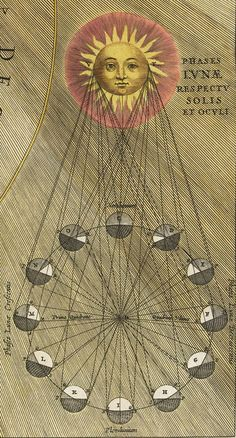 Andreas Cellarius, Harmonia Macrocosmica, 1660. Selenographic diagram depicting the varying phases and appearances of the Moon by (means of) shading.