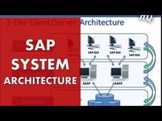 SAP Training: Beginners Guide - Learn SAP ABAP - SAP System Architecture  #Mastering Data #automation System Architecture, Training, Education, Studying, Fitness Workouts, Gym, Teaching, Onderwijs, Race Training