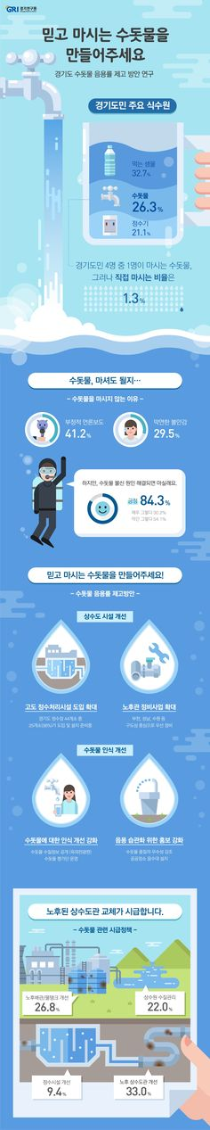 [infographic] '믿고 마시는 수돗물을 만들어 주세요' 수돗물 음용률 제고 방안 연구에 대한 인포그래픽 Ecommerce Web Design, Composition Design, Event Page, Information Design, Website Layout, Design Language, Type Setting, Visual Communication, Graphic Design Inspiration