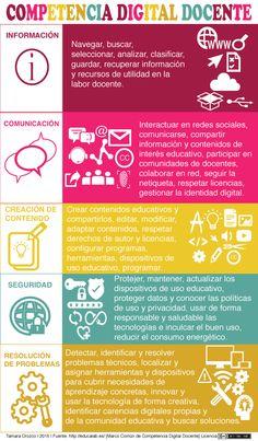 Competencia digital docente | Aprendizaje Creactivo