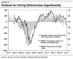 Outlook for hiring deteriorates significantly