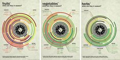 Kitchen 101: Seasonal Produce at Chasing Delicious. Infographics by @rvank.