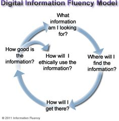 (for class visits/database instruction): Century Information Fluency: professional development and resources to help educators and students improve their ability to locate, evaluate and use digital information more effectively, efficiently and ethically 21st Century Learning, 21st Century Skills, Educational Websites, Educational Technology, Library Lessons, Library Ideas, Information Literacy, Teacher Librarian, Digital Literacy