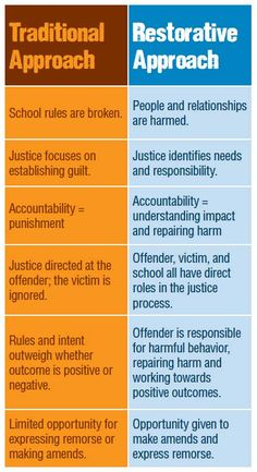 This is a great resource to remember Restorative Justice Approach vs. the Traditional Approach when dealing with a situation.  I will use this in my classroom for future conflicts that may arise.  This will not only help me deal with the situation, but also help the students and others involved so they too can have closure and their voices heard…