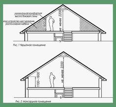 Inexpensive Attic renovation bedroom,Attic bedroom sims 4 and Attic remodel cost estimator. Attic Bedroom Storage, Attic Bedroom Designs, Attic Design, Cozy Bedroom, Master Bedroom, Interior Design, Attic Apartment, Attic Rooms, Attic Spaces