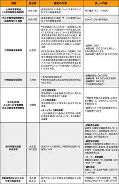 Politics 分煙への助成制度、地方自治体で独自に創設。神奈川県、兵庫県以外に、東京都・練馬区、静岡県も。