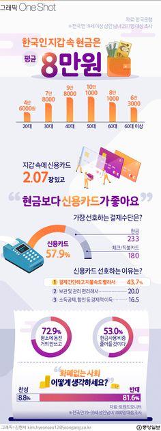 [ONE SHOT] 지갑 속 현금 세어보세요…한국인 평균은 8만원 #인포그래픽 Ppt Design, Korean Language, Good To Know, Headset, Infographic, Layout, Life, Headphones, Headpieces