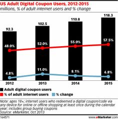 Majority of US Internet Users Will Redeem Digital Coupons in 2013 The US digital coupon user audience continues to grow at a steady pace. Due to a higher-than-expected number of people redeeming digital coupons in the first half of 2013, eMarketer has increased our forecast from our earlier projections.