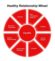 8 Relationship Tricks Happy Couples Use The relationship wheel is referenced because in class we discussed the notion of power and who has the power. This references the concept of equality in relationships. Long Lasting Relationship, Abusive Relationship, Strong Relationship, Toxic Relationships, Healthy Relationships, Relationship Advice, Communication Relationship, Marriage Tips, Happy Marriage