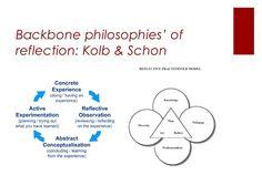 Backbone philosophies' of reflection: Kolb & Schon Reflective Models, Reflective Practice, Growth Mindset Display, Reflective Practitioner, English Classroom, Teacher Education, Professional Development, Social Work, Philosophy