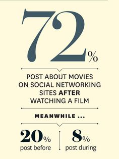 Social Media-Made Critic  The study found that 72 percent of respondents post about movies on social networking sites after watching a film, while 20 percent post before, and 8 percent post during a viewing.