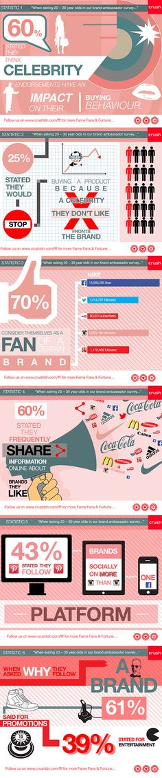 Infographic: what do young people think of celebrity endorsements?