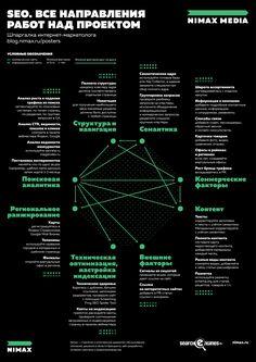 Плакат по SEO. Все направления работ над проектом - Searchengines.ru