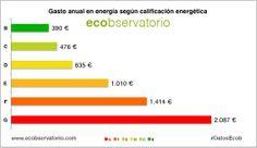 Gasto anual medio de una vivienda en bloque para consumo en climatización y agua caliente sanitaria según la calificación energética obtenida. www.ecobservatorio.com