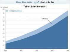 Excel Pivot Tables Analyze Data - Business Insider