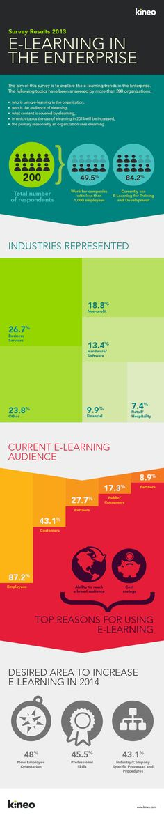Educational infographic & data visualisation Kineo in the Enterprise Survey Results Infographic Description Kineo in the Math Work, New Business Ideas, La Formation, Online Tutorials, Instructional Design, Blended Learning, Education And Training, Educational Technology, Teaching