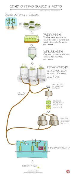 Veja como é feito o vinho branco.