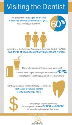 In need of a dentist? This infographic has been brought to you by Dental Implants Ventura The art and science of creating beautiful, healthy smiles at the Anacapa Dental Art Institute,  Our friendly & professional staff will take good care of you.
