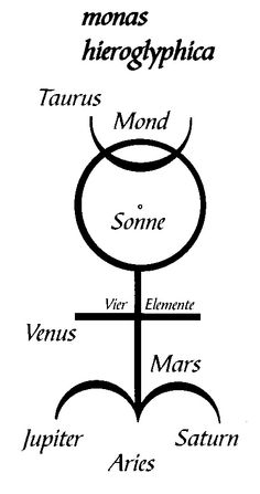 The 'monas hieroglyphica' was a creation of Dee's that sought to find the harmony between alchemical elements.  This image breaks down each piece, but most obviously, the symbols for mercury, salt, and sulpher, the three primaries, are merged together to form the backbone of the 'monas hieroglyphica'. (9. [p. 336])